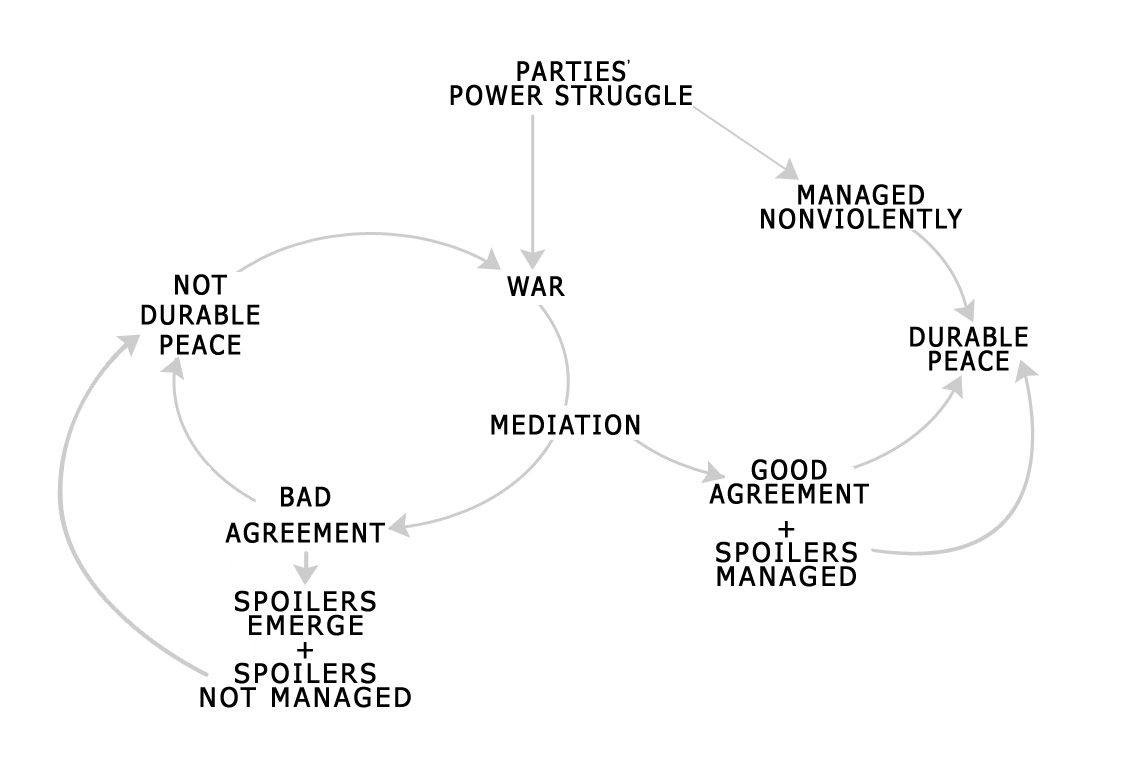 A Model For Durable Peace