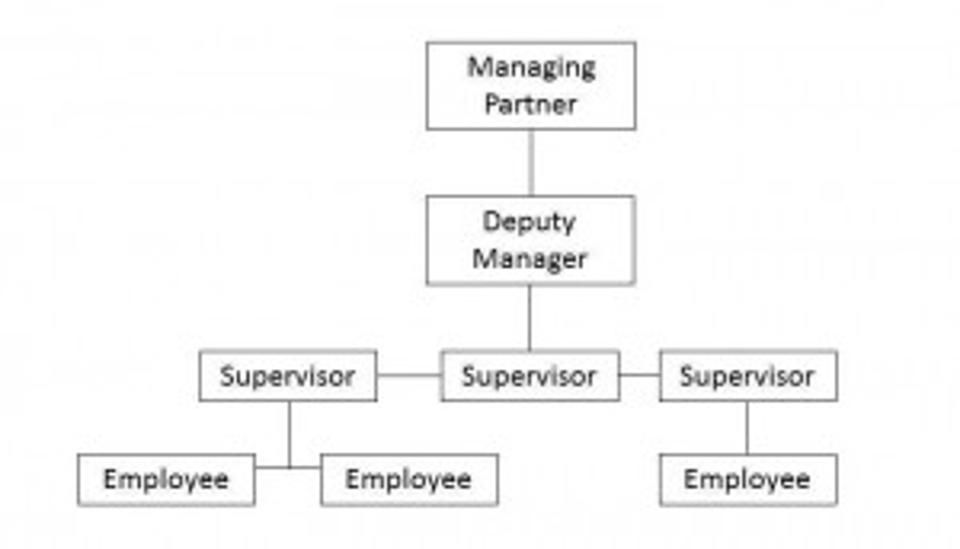 Why Defining a Corporate Structure for Startups Matters