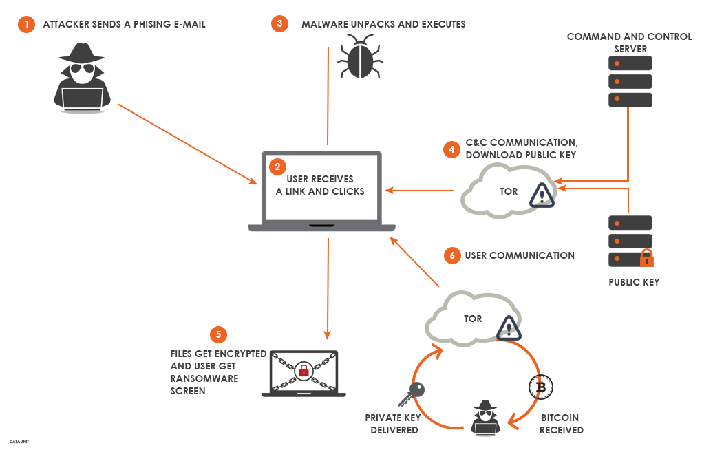 Anatomy of a ransomware attack. How does a ransomware work. | IT ...