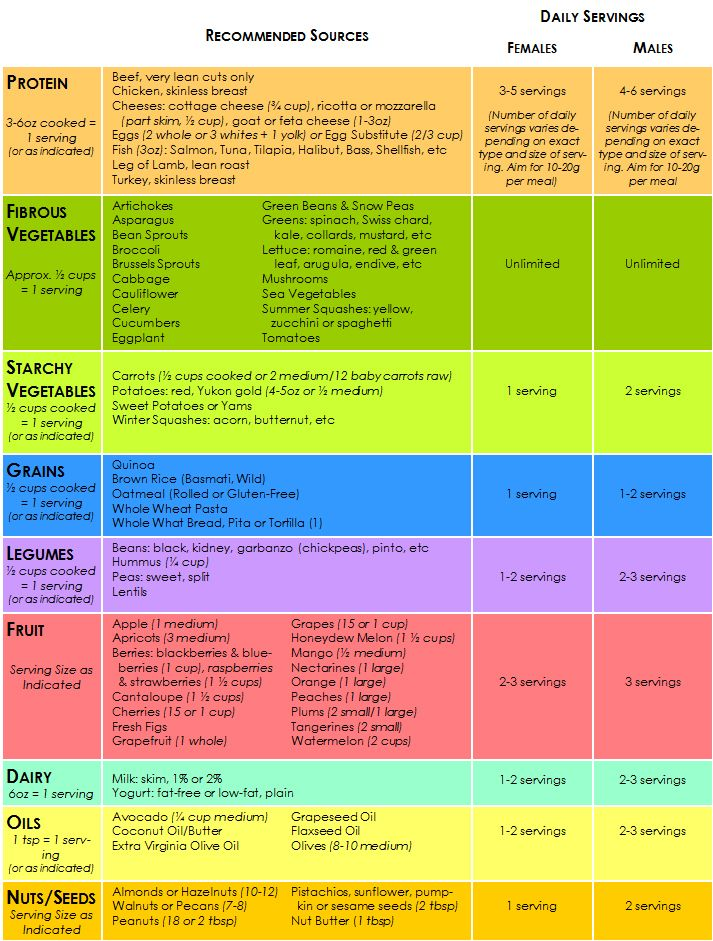 Pin On Nutrition Guides And Research