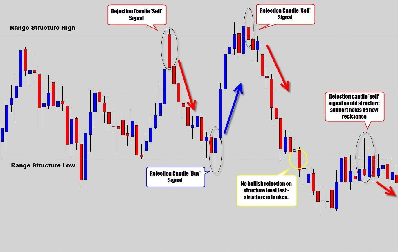 Learn To Trade Forex Forex Strategy Forex System Trading