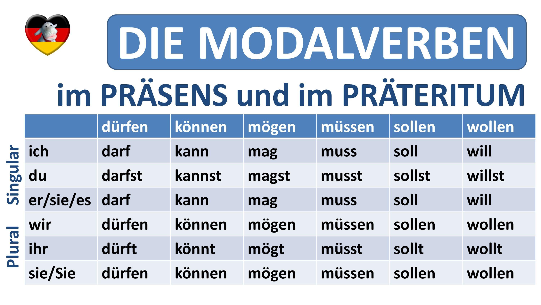 Deutsch lernen: die Modalverben - Präsens + Präteritum ...