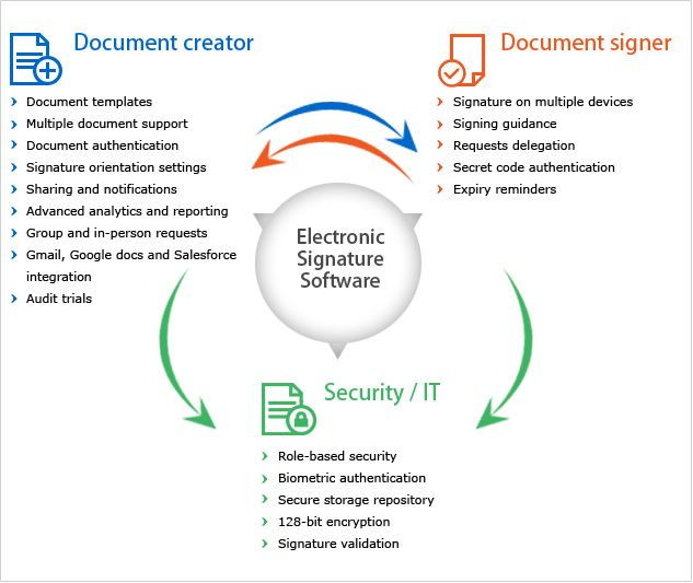 Sutisign Online Electronic Signature Software Helps Organizations To Automate And Accelerate The Document Document Sign Document Templates Electronic Signature