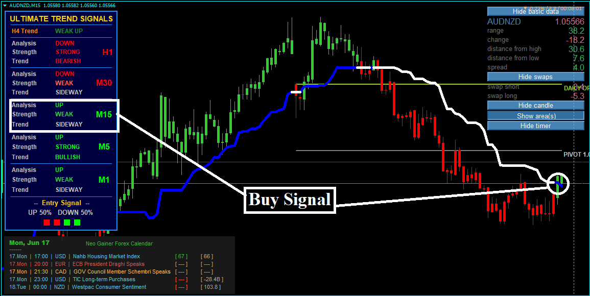 Forex Neo Gainer Strategy With