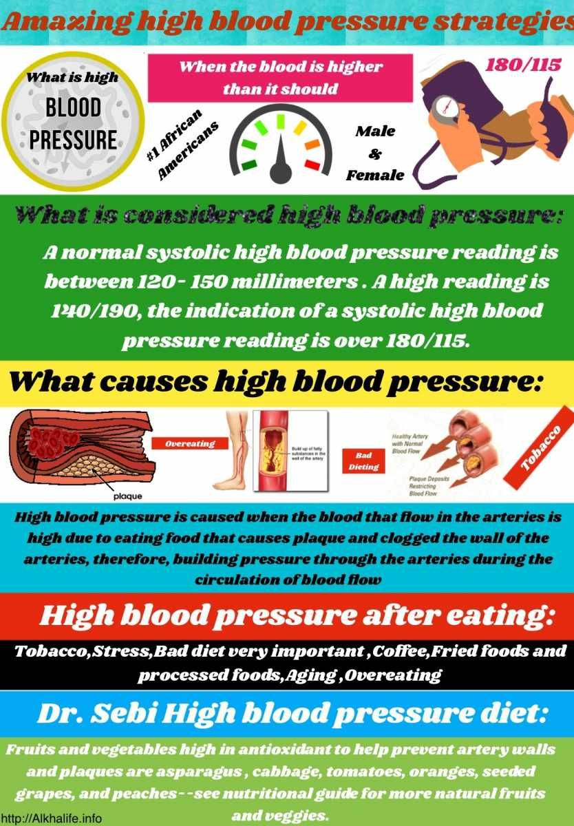 8 unique strategies of Dr. Sebi high blood pressure diet, how to lower symptoms of high blood pressure, and what causes hypertension | AlkhaLife.info