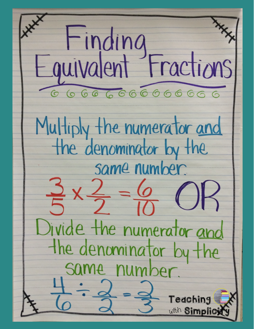 fraction anchor charts | 3rd grade math | math, fractions, math
