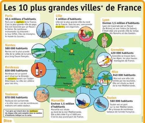 Les 10 Plus Grandes Villes De France Ville France France Et