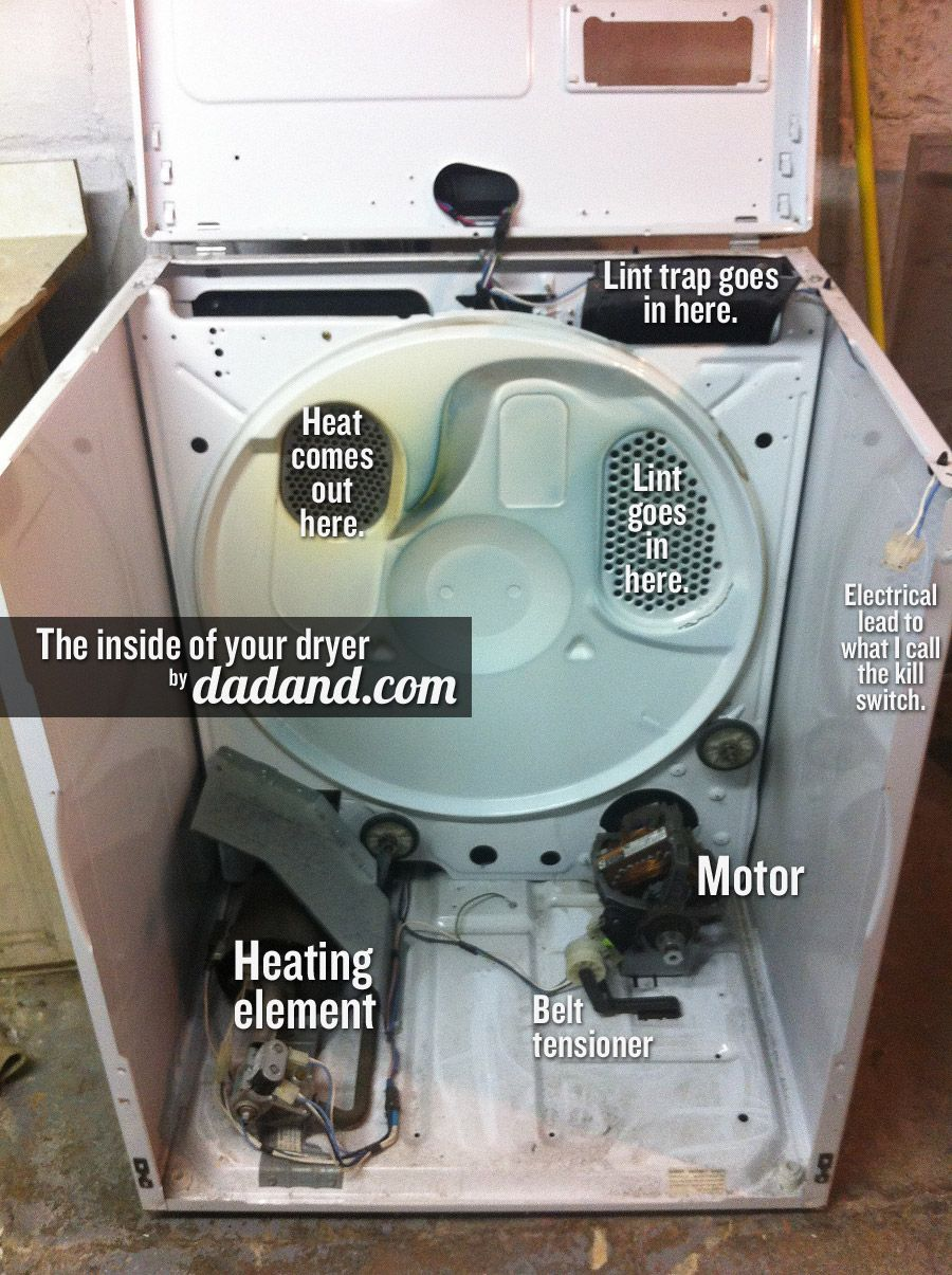 Inside of your dryer. Dryer Drum Belt Replacement