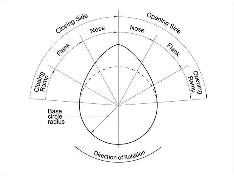 Resultado De Imagen Para Dibujo Tecnico Levas Circle Radius Pie Chart Directions