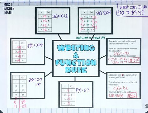 Writing a Function Rule Graphic Organizer | Algebra interactive ...