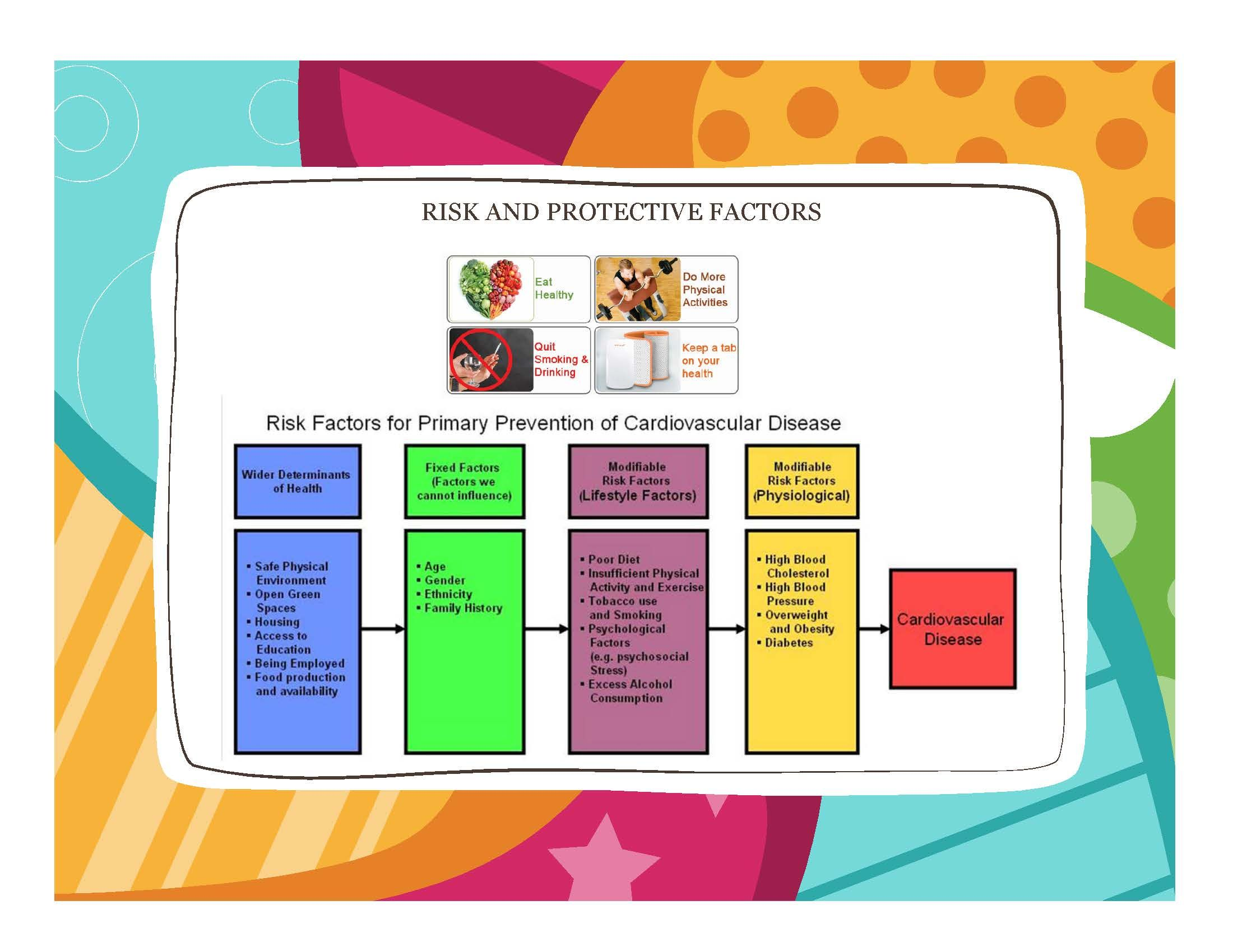 CVD risk and protective factors remember proactive