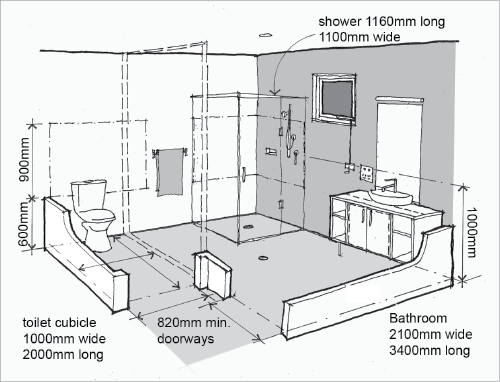 A diagram shows appropriate distances and heights of - Standard bathroom mirror dimensions ...
