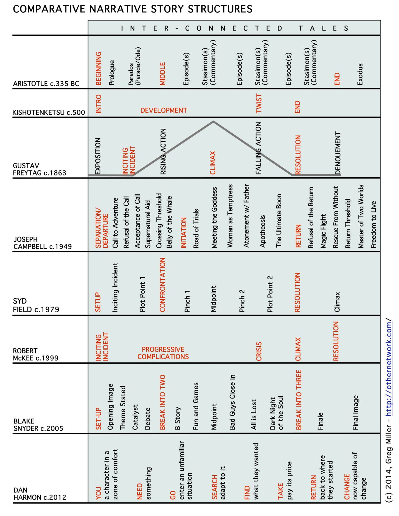 Writerofscreen Comparison Of Narrative Story Structures