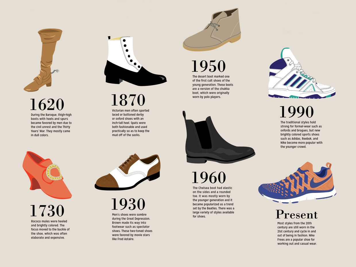 the most popular type men shoes for every decade business