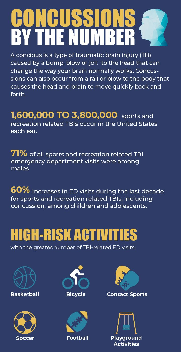 Concussions By The Number Healthymind Braininjury Concussions