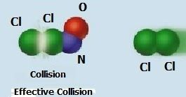 rate of chemical reaction