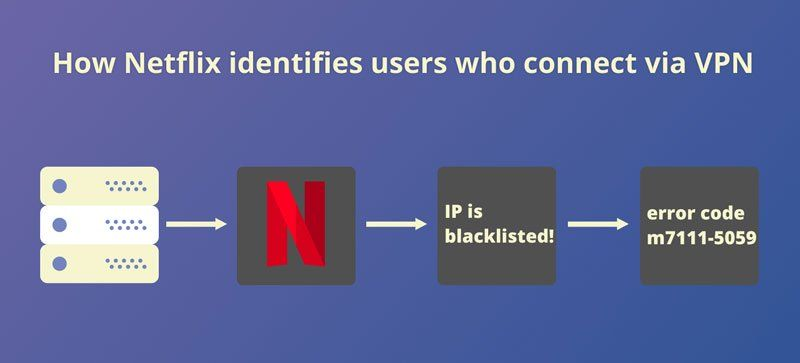 31e2eed2913551f8e3c4e8166a864042 - Vpn That Works With Netflix 2019