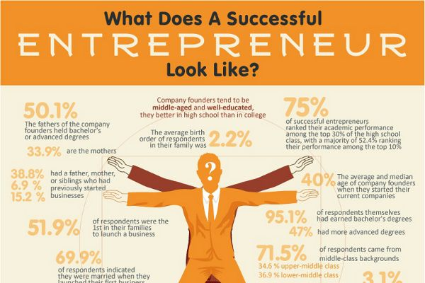Believe it or not, statistics show that the majority of entrepreneurs who are successful have things in common. Here, we will explore these …