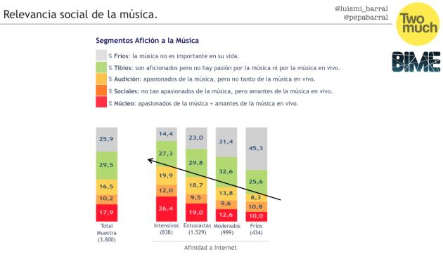 relevancia de la música en correlación al uso de internet