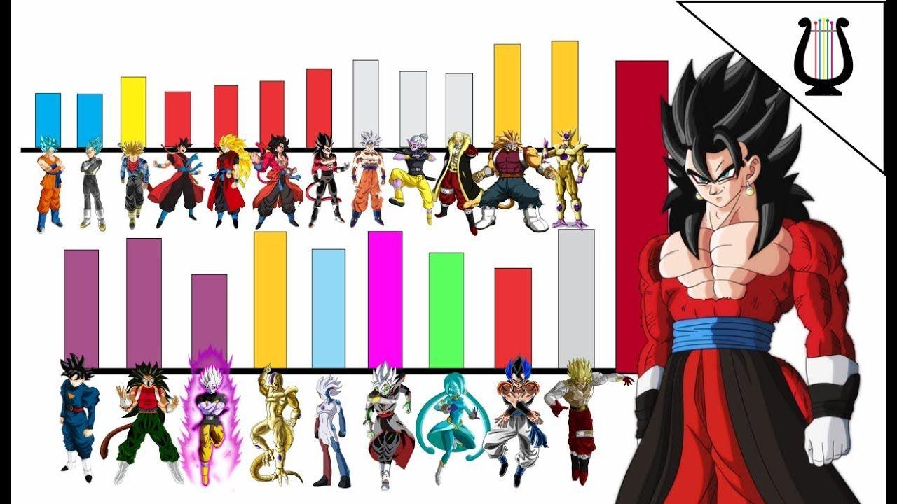 Todos Los Niveles De Poder De Dragon Ball Heroes Temporada1 Super Dragones Dragon Ball Heroe