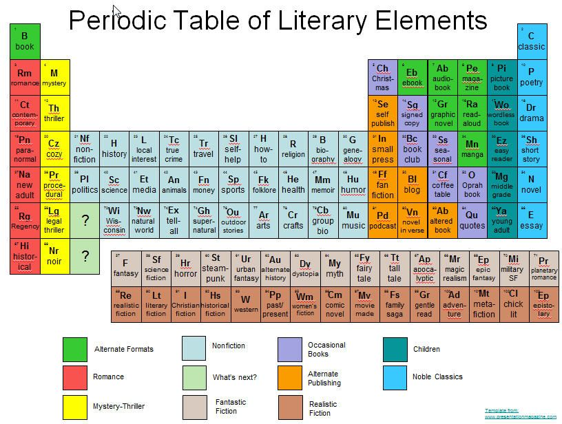 Periodic table of literary elements library displays periodic table of literary elements urtaz Images