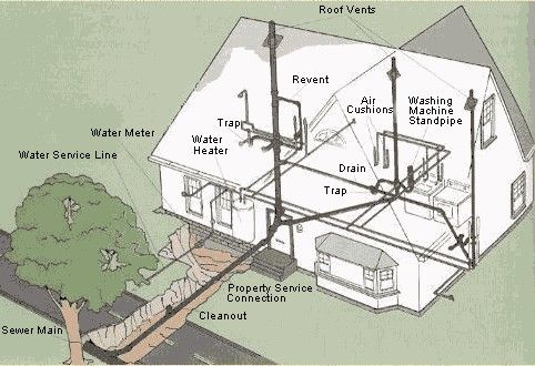 House Plumbing Diagram Diy Tips Pinterest And. House Plumbing Diagram. Wiring. Diagram Of Residential Home At Scoala.co