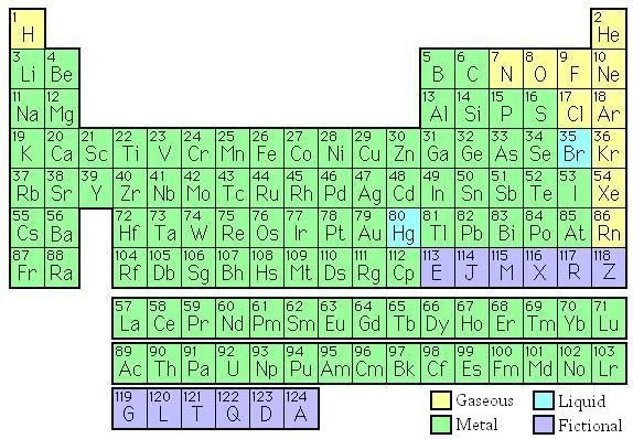 Spell your name or words in the periodic table of the elements spell your name or words in the periodic table of the elements urtaz Image collections