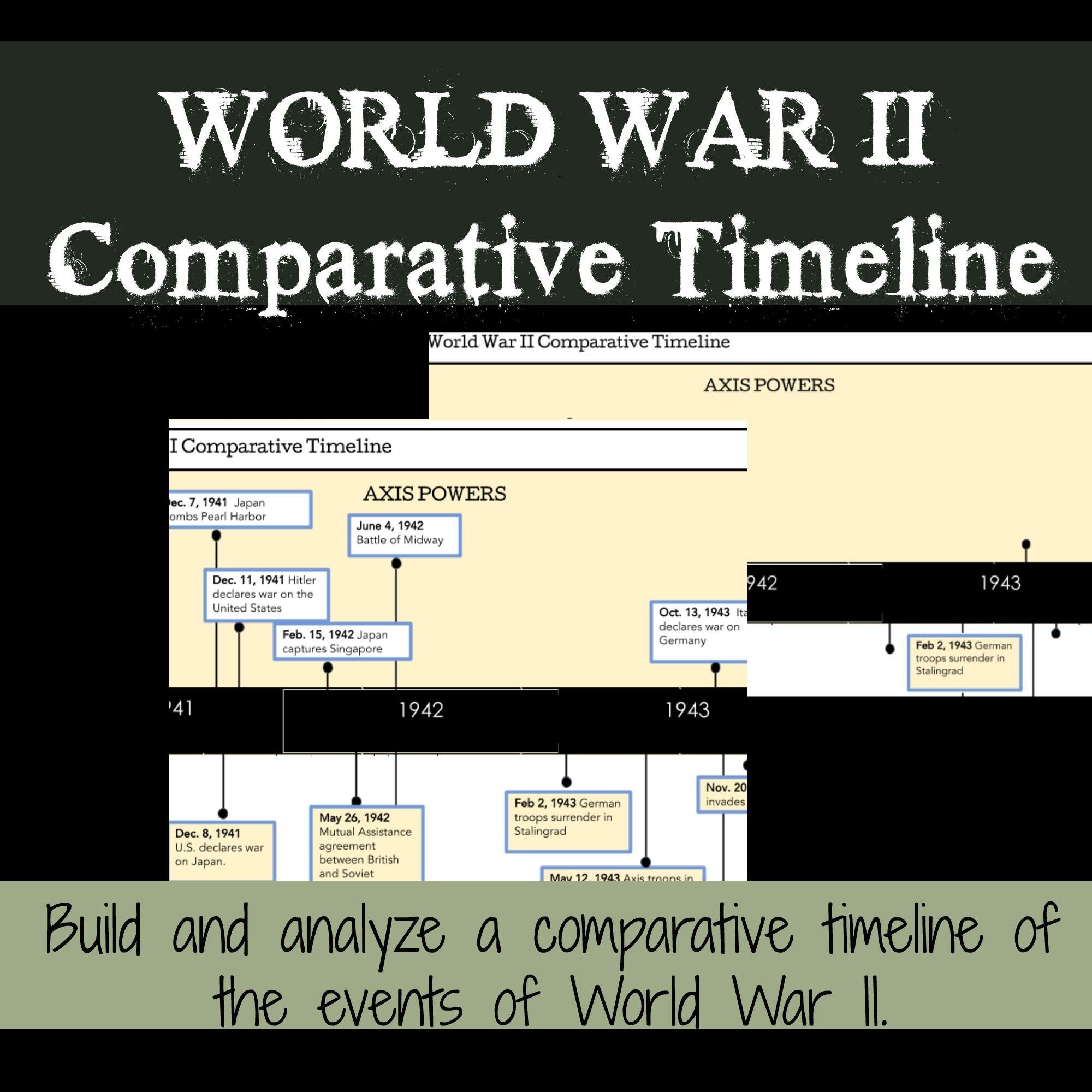 World War 2 Activity Digital Timeline For Drive
