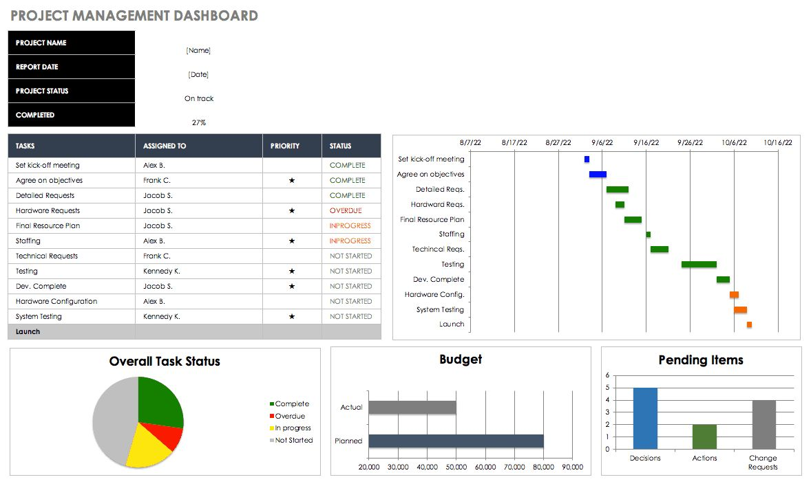 Free Excel Dashboard Templates Smartsheet Throughout Project