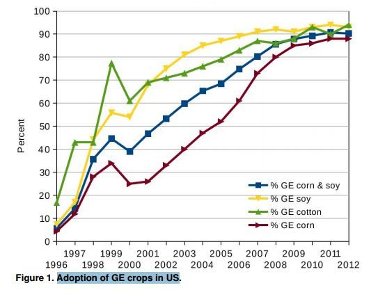 Adoption of GMO crops in US