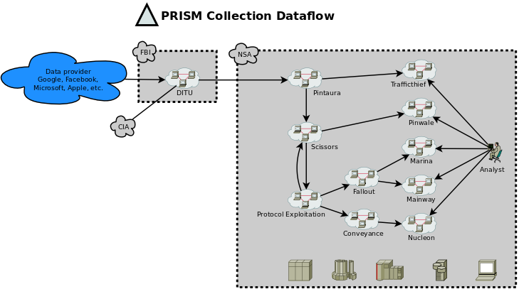 "PRISM data collection workflow illustrated with some shapes from Dia's ""Cisco - Computer"" sheet. Based on NSA slides published by the Whashington Post. #bigdata #NSA #PRISM #Cisco #computer #dia #free #opensource Complete list of shapes in this sheet: http://dia-installer.de/shapes/ciscocomputer/index.html.en"