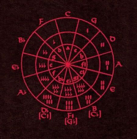 Circle Of Fifths Tattoo Inspiration Tattoos Compass