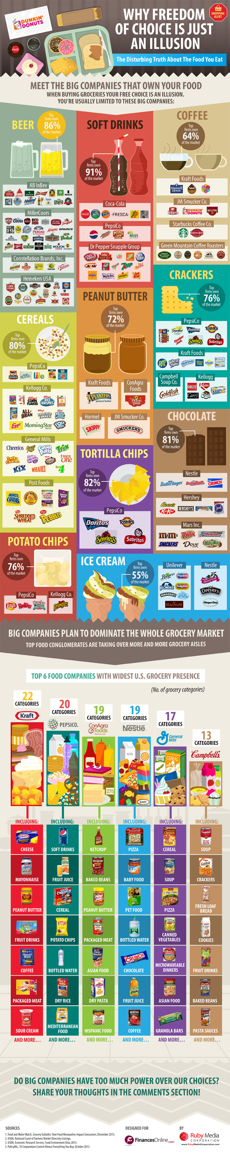 Top Grocery Brands Comparison Disturbing Truth About How Big Food Companies Exploit Your Shopping Habits Finances Food Infographic Company Meals Infographic