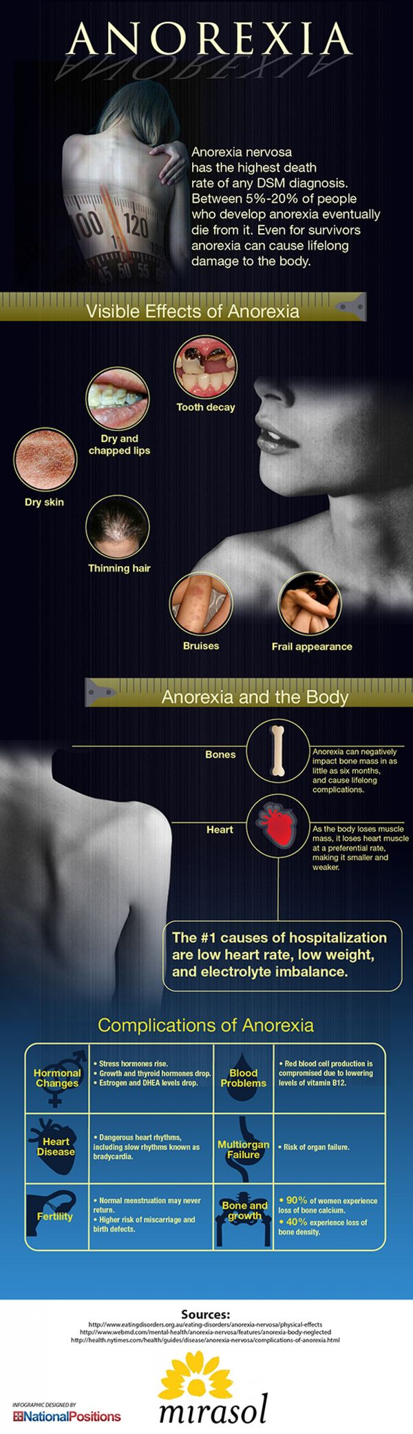 1. What is anorexia?