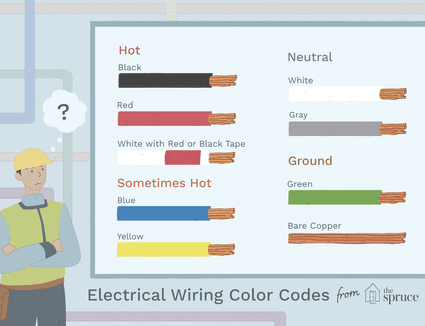 Fill Capacity For Emt And Pvc Electrical Conduits Electrical Wiring Colours Types Of Electrical Wiring Electrical Wiring