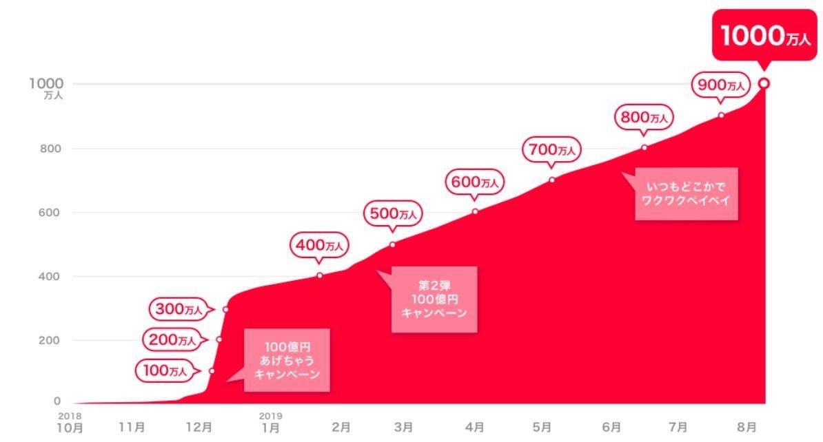 PayPayサービス開始から約10カ月で登録ユーザー数が1000万人を突破