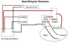 Boat Wiring | wiring boat | Boat wiring, Boat, Boat trailer on boat tubing tips, boat trim tips, car wiring tips, boat safety tips, boat operation tips, boat exhaust tips, boat building tips, boat painting tips, boat battery chargers, computer wiring tips,