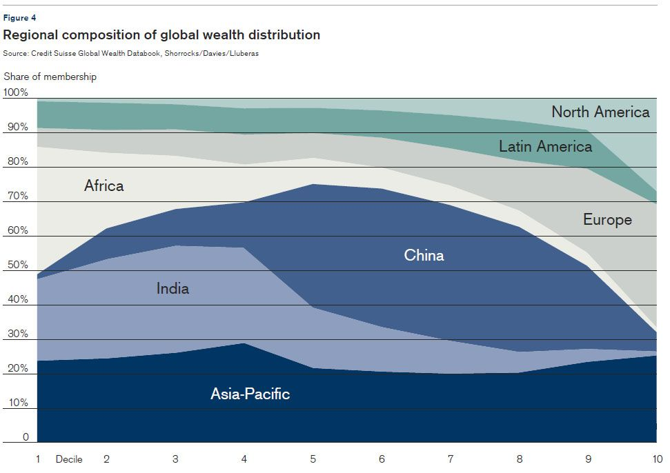 Trend Of Global Wealth Inequality Chart Google Search Inequality Global Chart