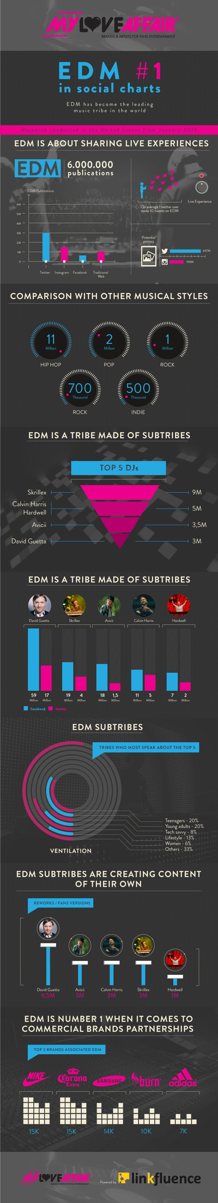 EDM In Social Media in 2015 Infographic EDM World