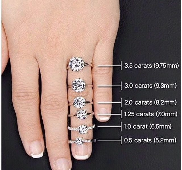 Perfect to see how each carat size will look on your hand also round chart rings pinterest rounding and ring rh