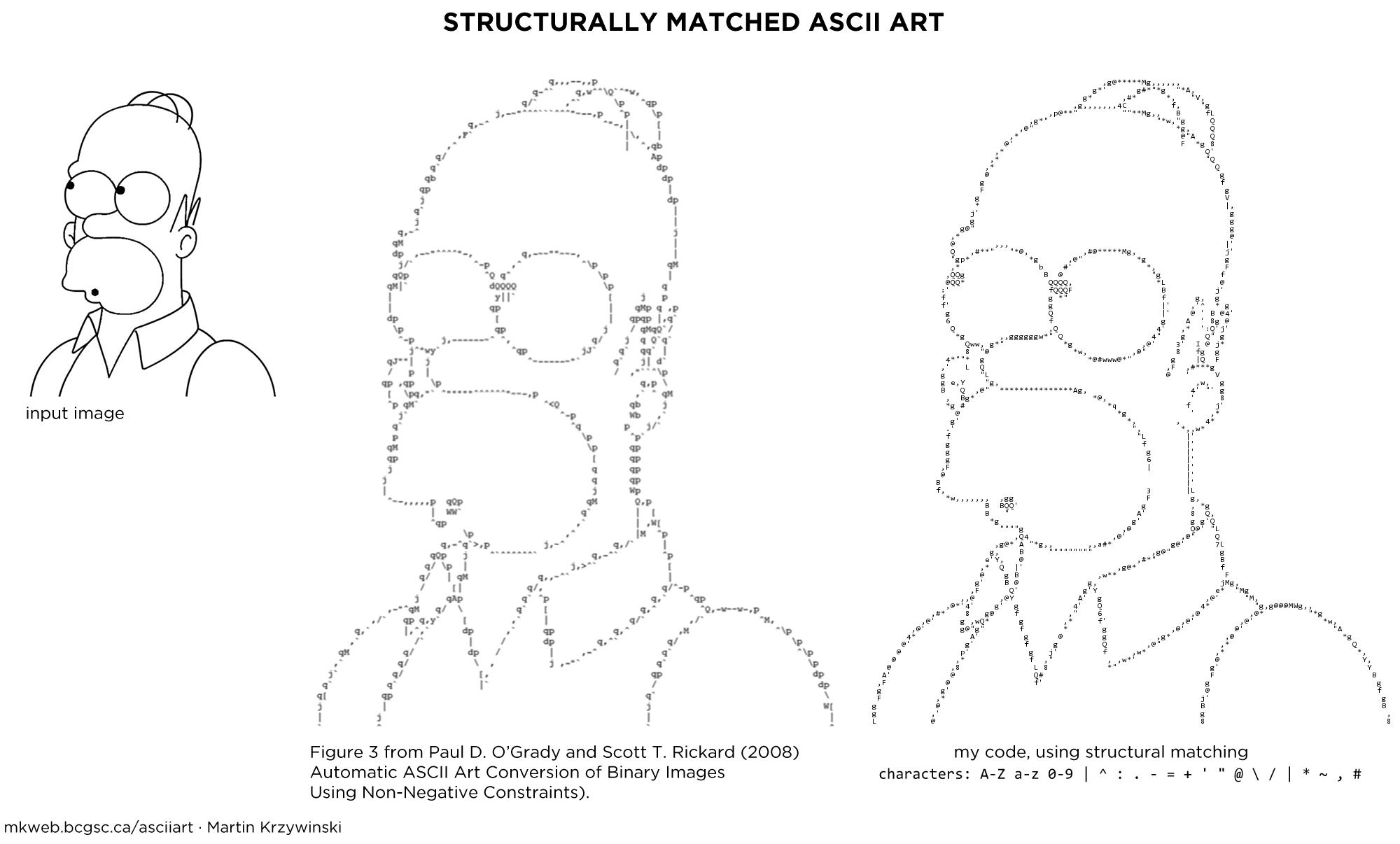 One Line Ascii Art Letters : Ascii art example homer  pixels string