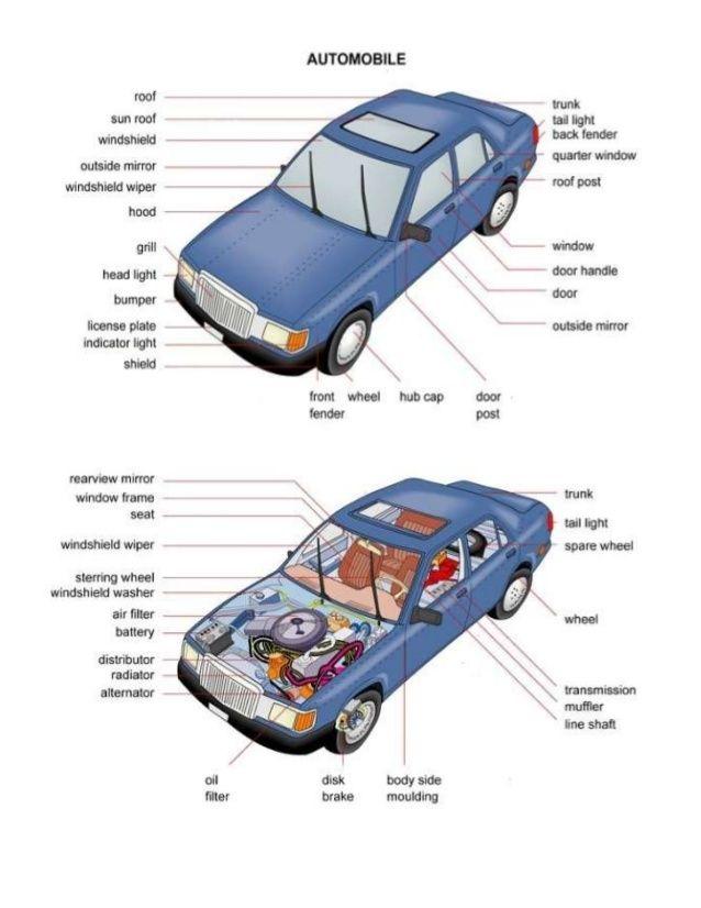 Car Parts In English 1 638 Jpg 638 826 Learn English Car Parts English Vocabulary