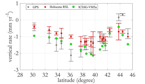 Spatially averaged GPS, geologic data (red circles; Holocene RSL), and GIA model ICE6G-VM5a. The GPS rate is averaged for all the sites shown in Figure 1 at a given latitude. One sigma error bars are shown for the gedoetic and geologic data. Figure courtesy of Makan Karegar. Subsiding Atlantic Coast Due to Geologic Adjustment and Groundwater Extraction. #UNAVCO #geodesy #GPS #geoscience #geology #data