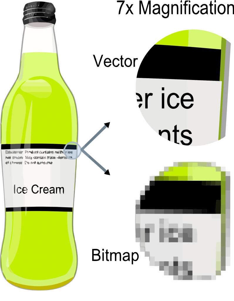 Hva er Og hvordan vektorisere logo eller