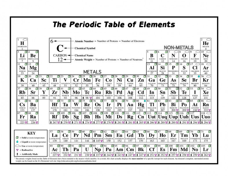 Periodic Table Practice Worksheet Coloring The Periodic Table Worksheet  Practice – Learning Periodic Chart, Periodic Table, Printable Chart