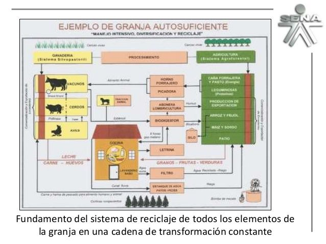 Granja integral autosostenible