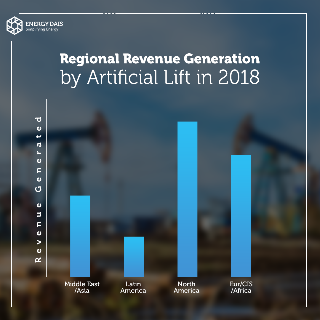 Artificial Lift Services Generated Billions Of Dollars In Revenue