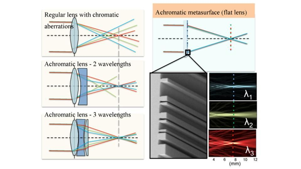 How Metasurface Lenses Could Change Photography Forever In 2020 School Of Engineering Applied Science Color Correction
