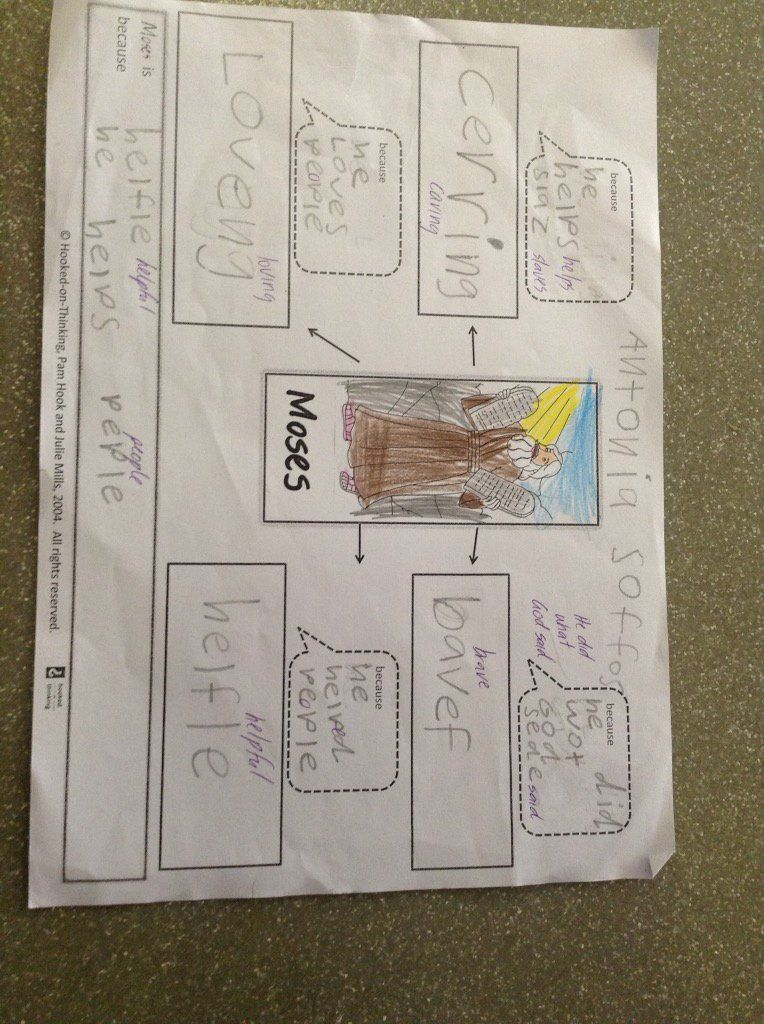 """St Ita's Year 1 on Twitter: """"#SIPS1A using #SOLOtaxonomy to explain characteristics of Moses. https://t.co/yoQy0mWPRW"""""""