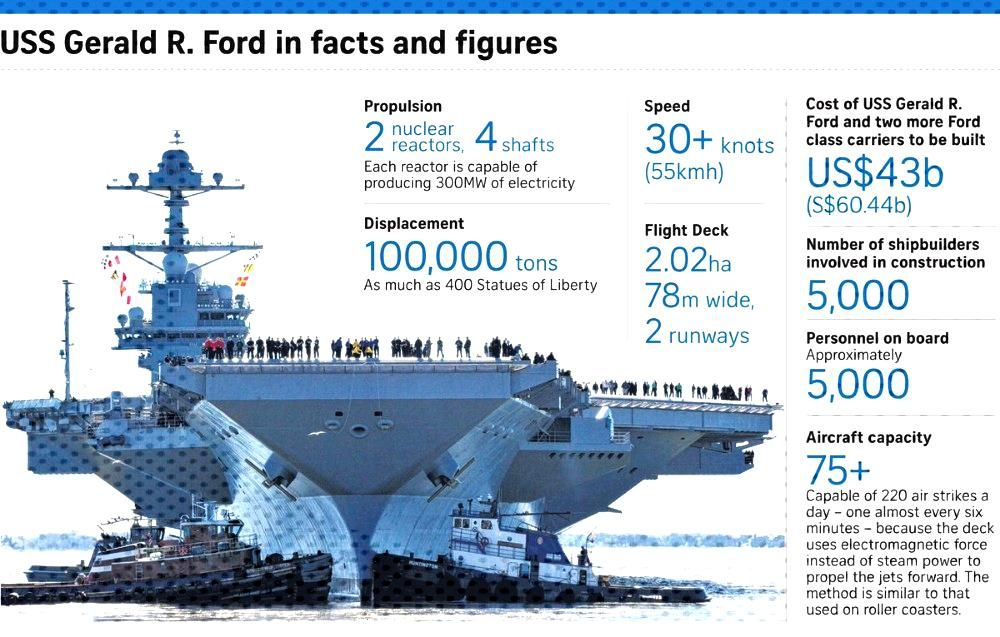 5 Amazing Facts About USS Gerald R. Ford (CVN-78) Aircraft Carrier5 Amazing Facts About USS Gerald